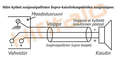 Supra PLY 3.4S kaapelin kytkentä